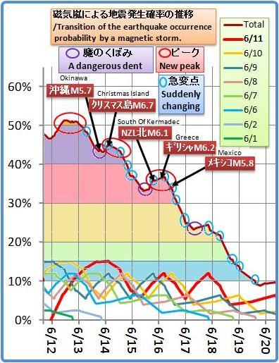 磁気嵐解析1043b6