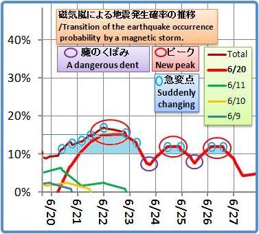 磁気嵐解析1044b