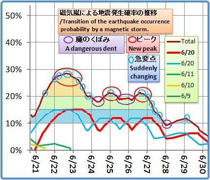 磁気嵐解析1044b2