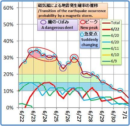 磁気嵐解析1044b3