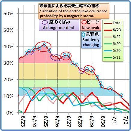 磁気嵐解析1044b4