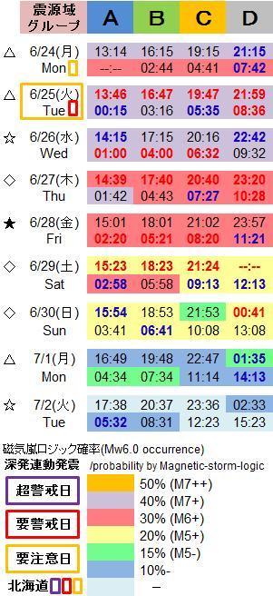 磁気嵐解析1044h
