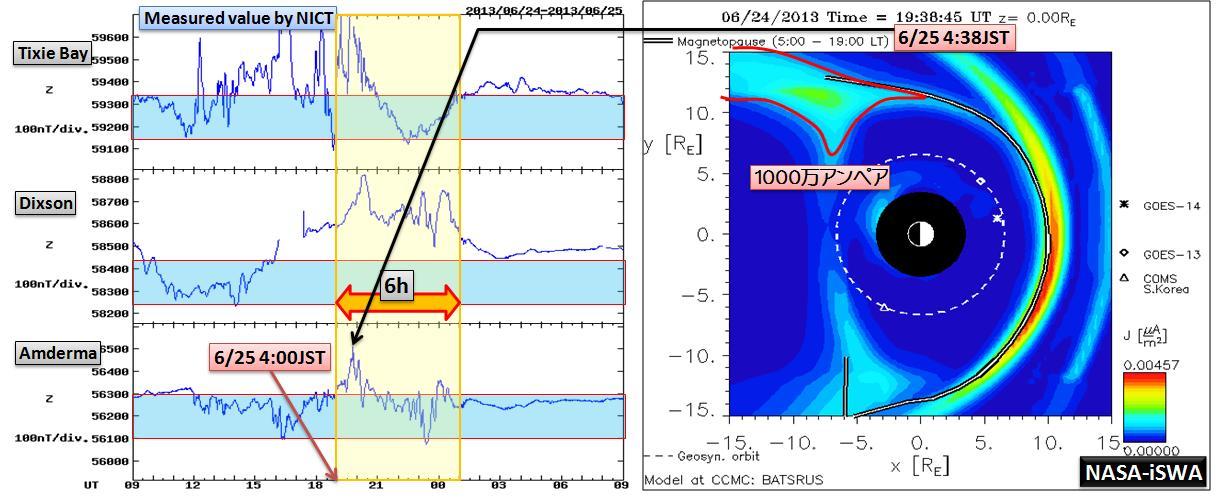 磁気嵐解析1045a
