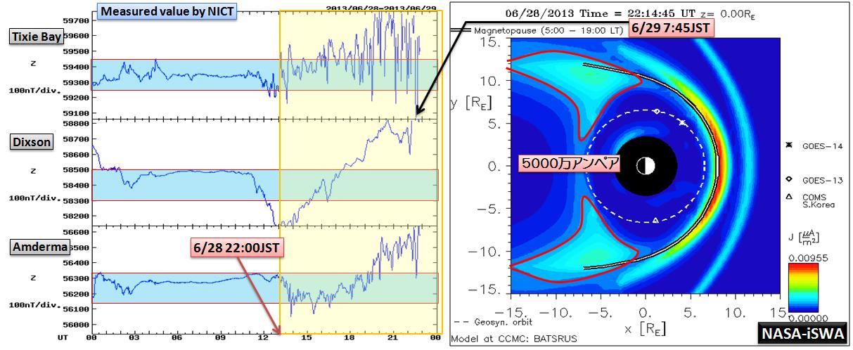 磁気嵐解析1046a