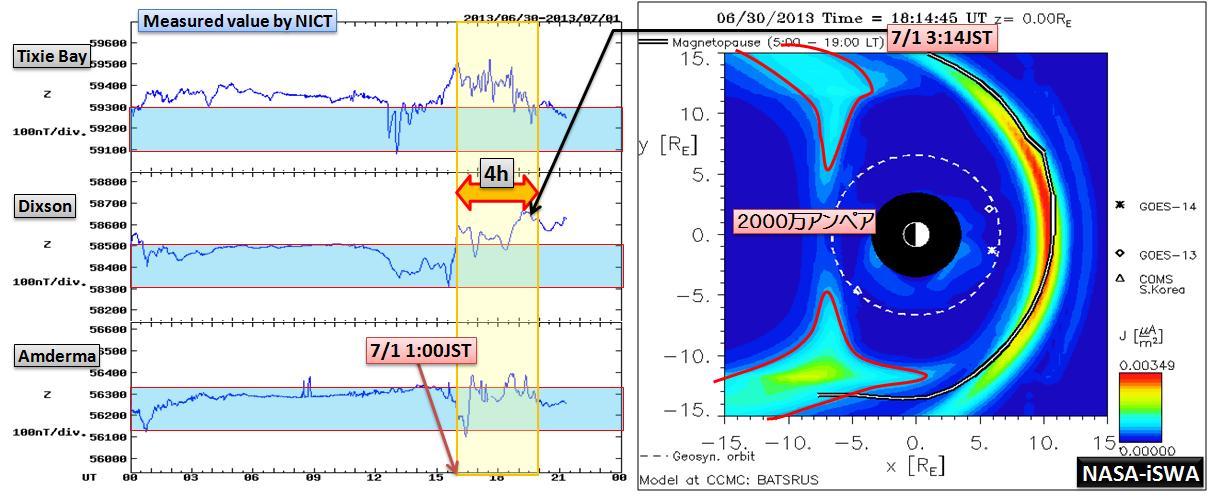 磁気嵐解析1046a3