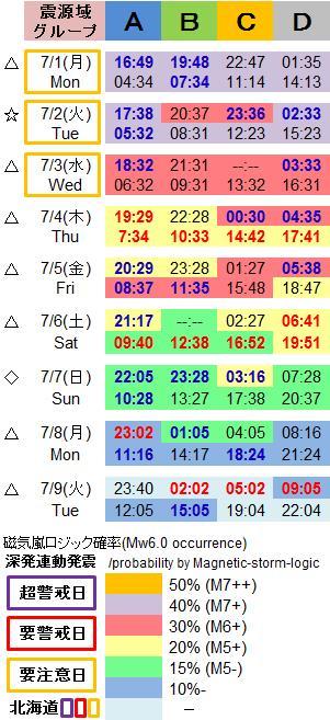 磁気嵐解析1046e
