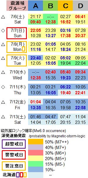 磁気嵐解析1047c