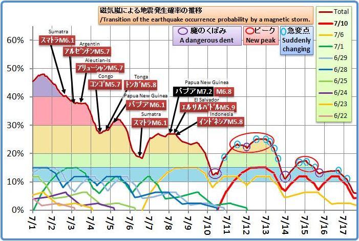 磁気嵐解析1047bc