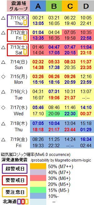 磁気嵐解析1047h