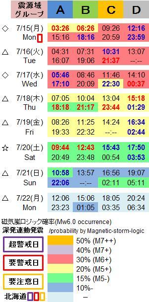 磁気嵐解析1048c