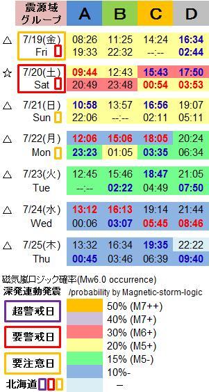 磁気嵐解析1048i2