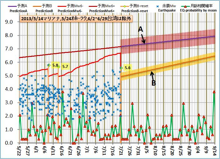 現在の予測ABロジック20130720pm