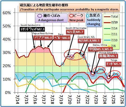 磁気嵐解析1048bc6