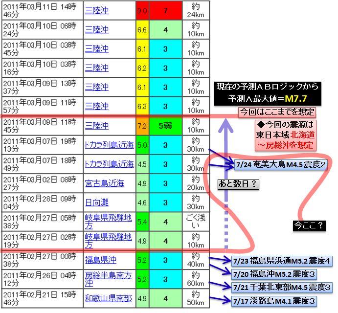 311震災との比較a