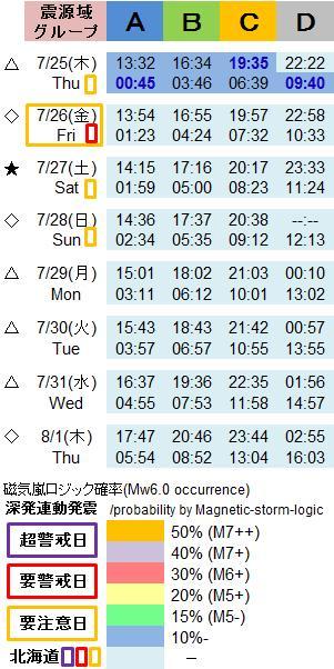 磁気嵐解析1048n