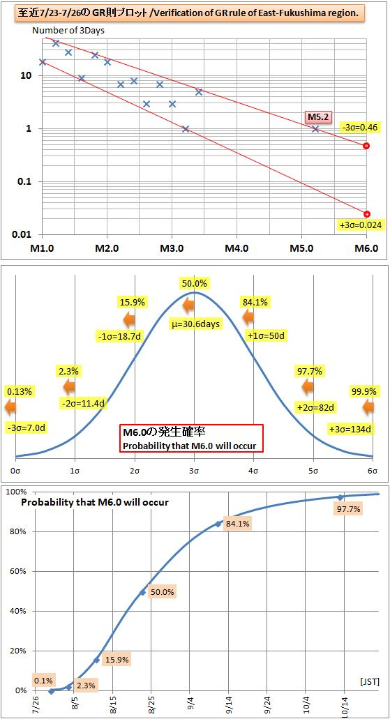 震度の予測434GR2
