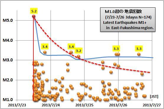 震度の予測434GR1