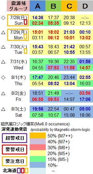 磁気嵐解析1049e