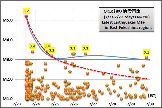 震度の予測434GR1c