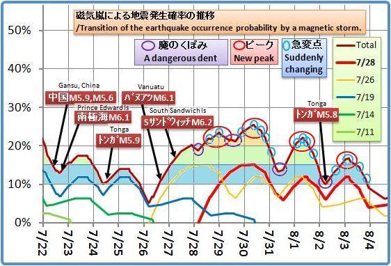 磁気嵐解析1049b4