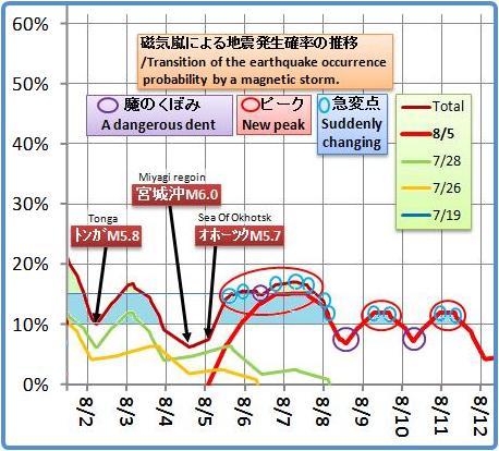 磁気嵐解析1050b