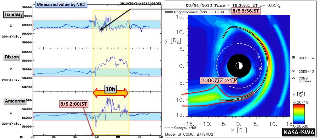 磁気嵐解析1050a
