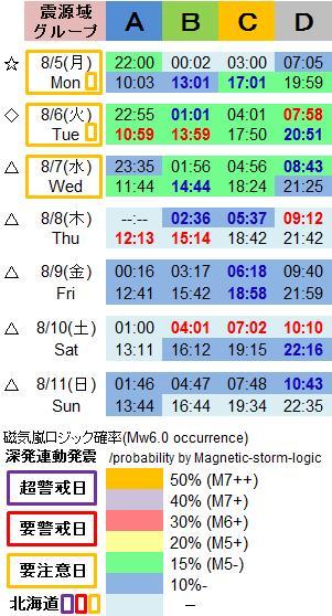 磁気嵐解析1050c