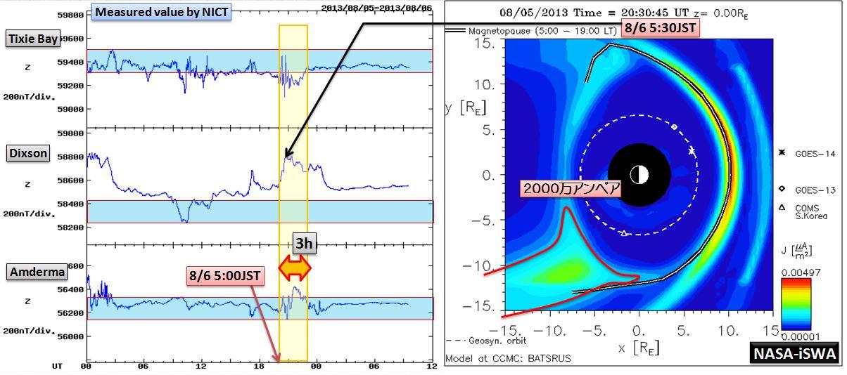 磁気嵐解析1050a2