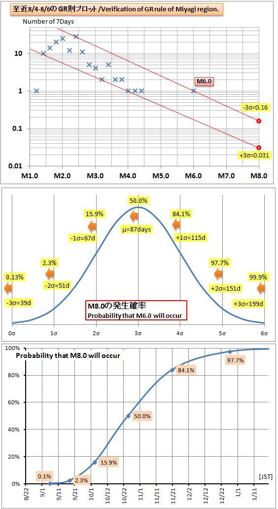 震度の予測434宮城M8GR1b