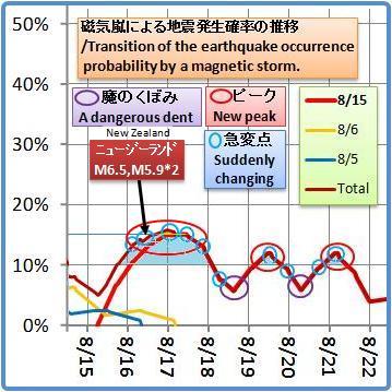 磁気嵐解析1050b3a
