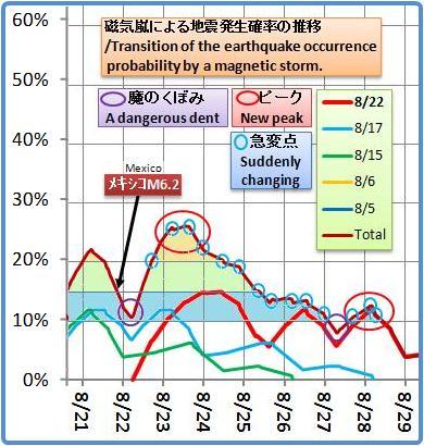 磁気嵐解析1051b2