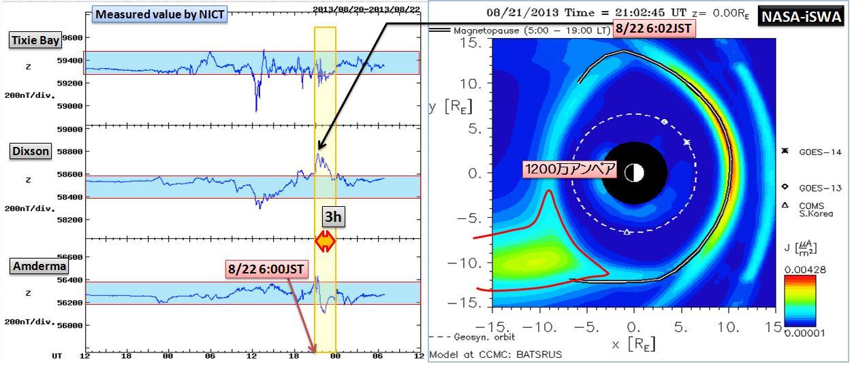 磁気嵐解析1051a2
