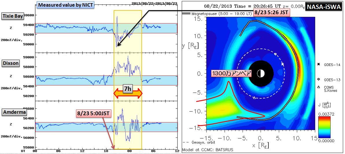 磁気嵐解析1051a3