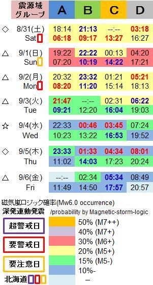 磁気嵐解析1051i