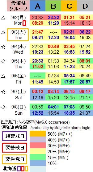 磁気嵐解析1051j