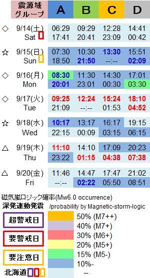 磁気嵐解析1052c