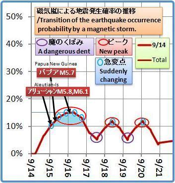 磁気嵐解析1052bc