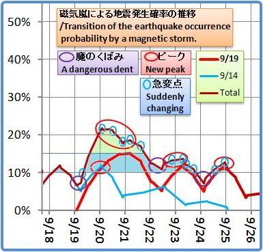 磁気嵐解析1052b2