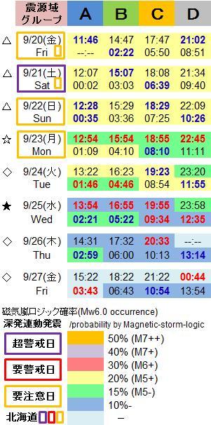 磁気嵐解析1052i
