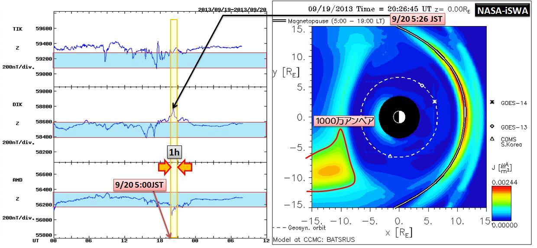 磁気嵐解析1052a3