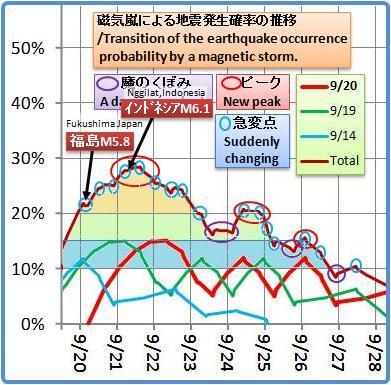磁気嵐解析1052b3a