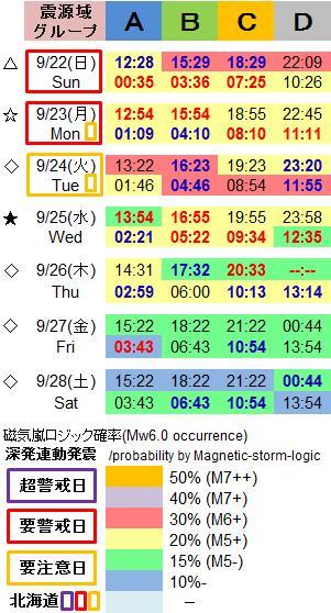 磁気嵐解析1052k