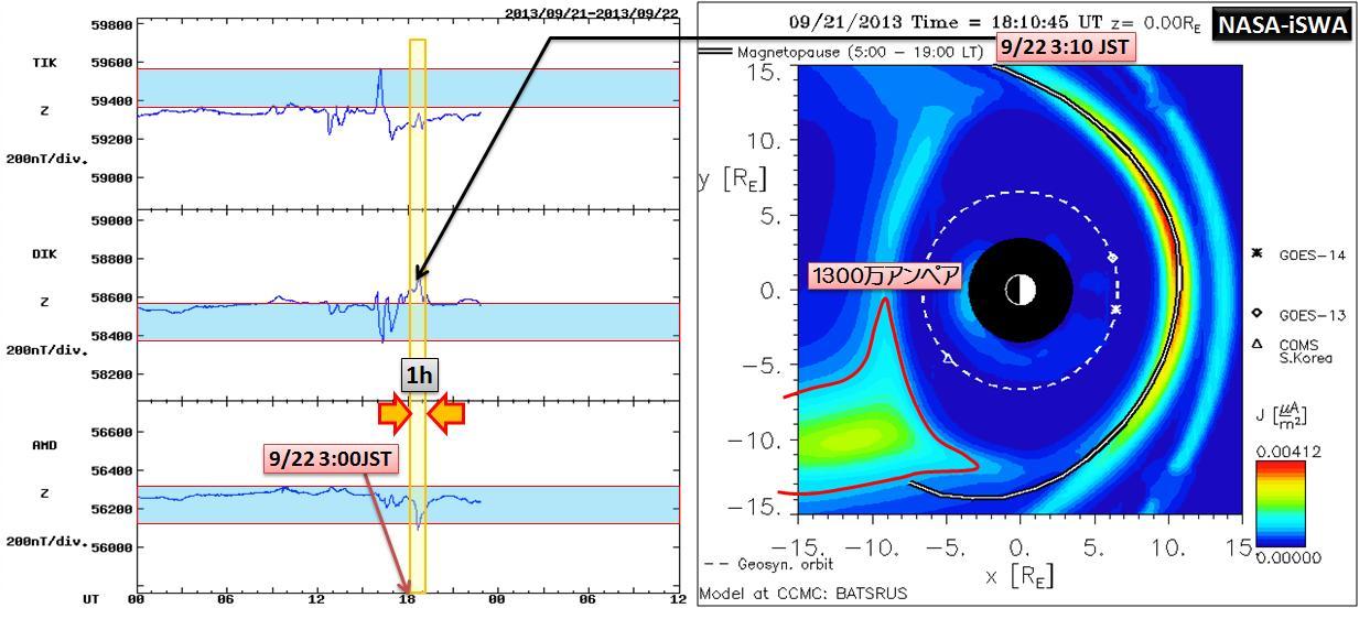 磁気嵐解析1052a4