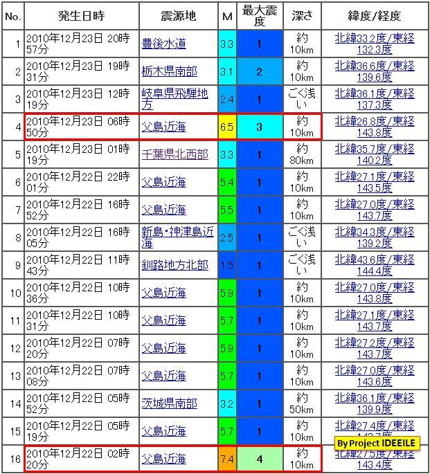 震度の予測434日本20130922b3