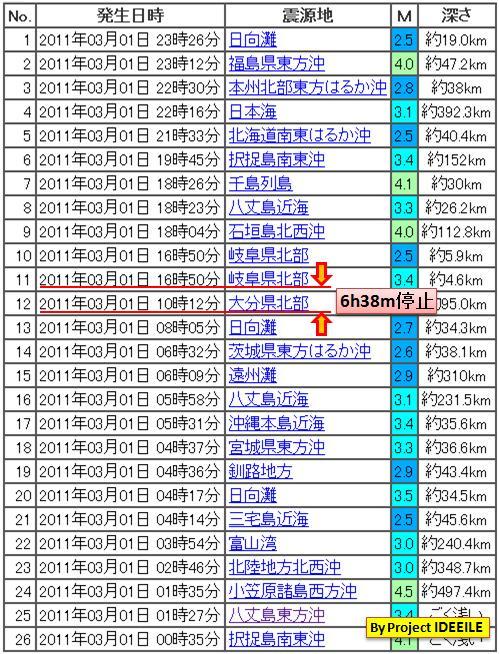 震度の予測434日本20130922b2