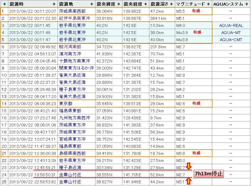 震度の予測434日本20130922b