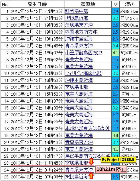 震度の予測434日本20130922b3a