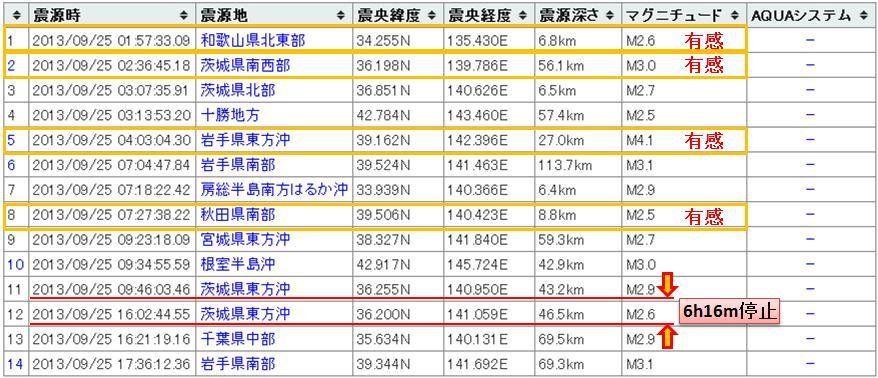 震度の予測434日本20130925a