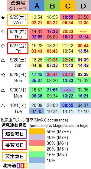 磁気嵐解析1052n2