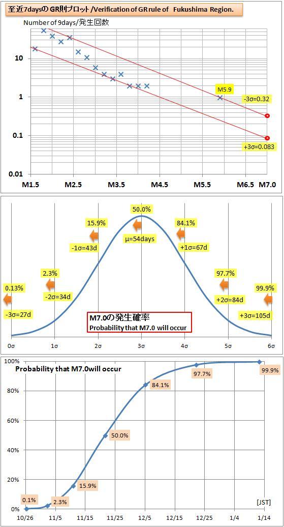 震度の予測435福島GRb